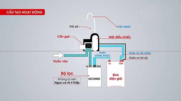 Giải đáp máy lọc nước Cleansui có tốt không ?