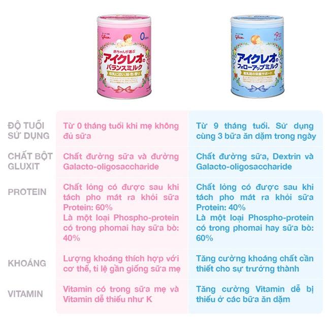 Sữa Glico có mấy loại ? Là những loại nào ? 4