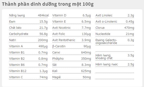Sữa Glico có mấy loại ? Là những loại nào ? 3